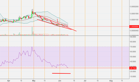 RPXBTC: Rpx falling wedge and bull divergence update