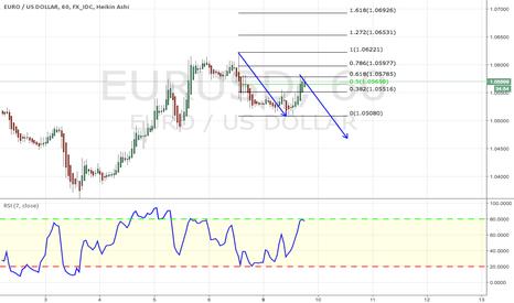 EURUSD: EURO / DOLLAR satış