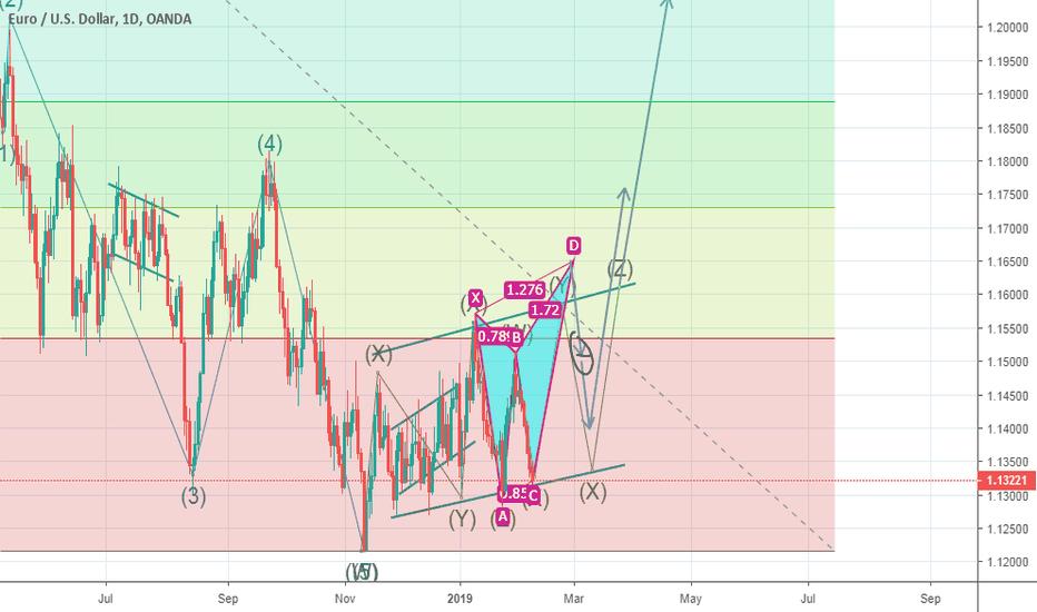EURUSD: Upward move is coming on EURUSD