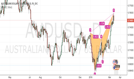 AUDUSD: AUD/USD Bearish Butterfly with 2:3 Risk to Reward