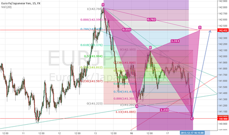 EURJPY: EURJPY beautiful  long opportunity  (Cypher pattern)