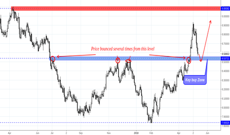 USDSEK: USD/SEK is moving to Key Buy Zone