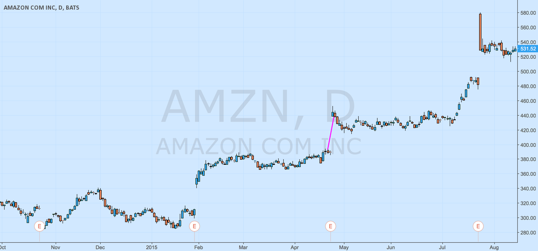 GAP DE AMAZON.COM