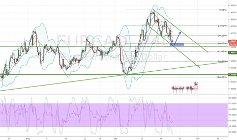 EURCAD: EURCAD Channel