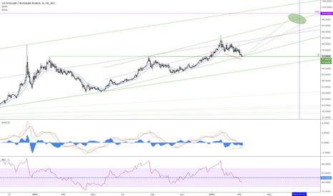 USDRUB: Is ruble's rally slowing down?