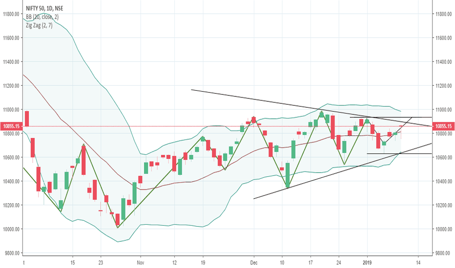NIFTY: What will happen?