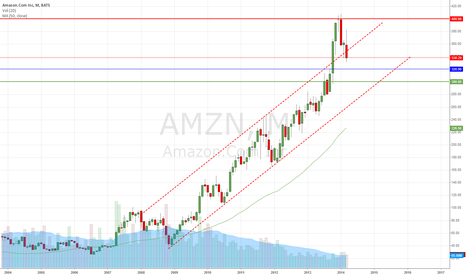 AMZN: AMZN Monthly