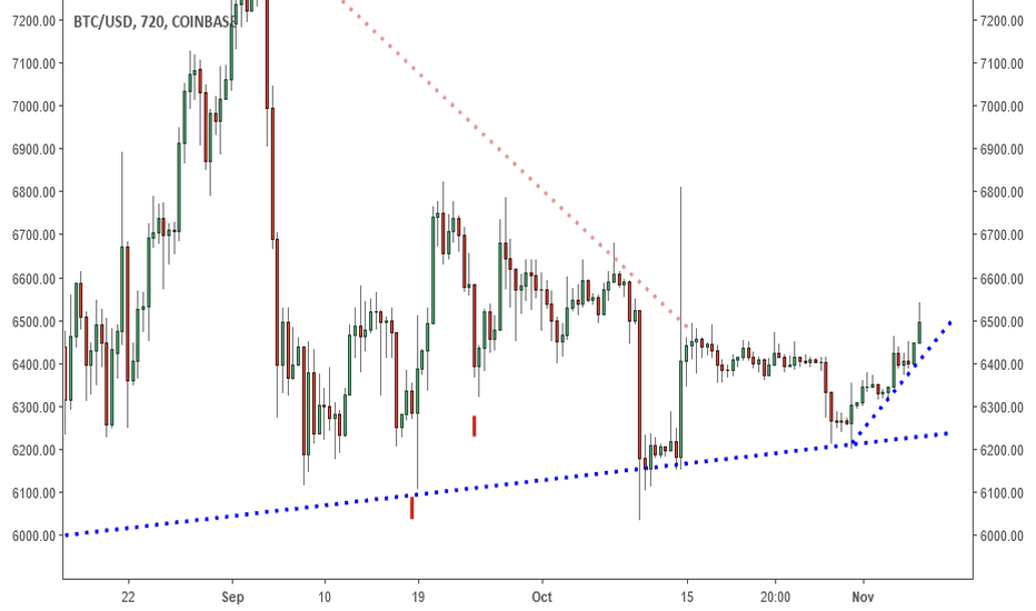 BTCUSD: BTCUSD: The Road To 7K Begins Here?