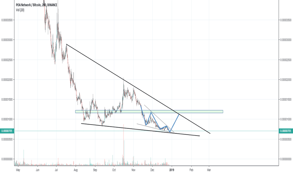 POABTC: $POA long on falling wedge in bigger triangle