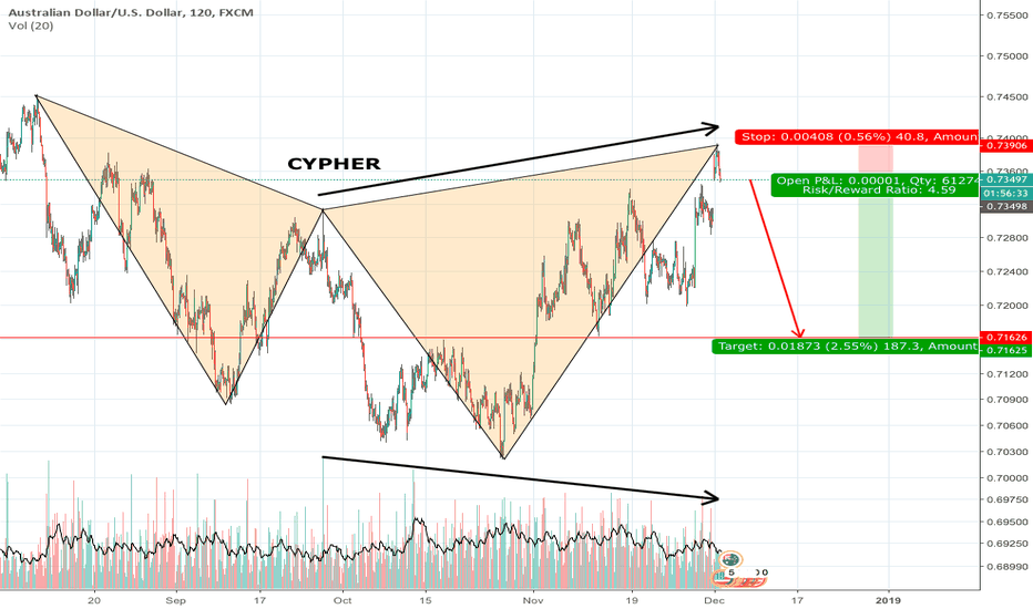 AUDUSD: AUDUSD... cypher has been completed