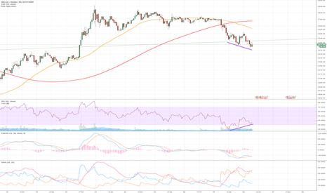 BTCUSD: Bitcoin Is the Bottom in? - Bullish Divergence