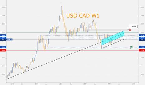 USDCAD: USD CAD