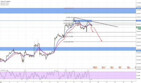XAUUSD: GOLD next move