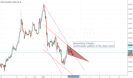 GBPUSD: *correction* descending triangle, continuation pattern