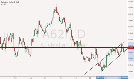 A62!: AUD/USD