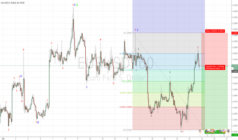 EURUSD: Another attempt to short the EURUSD