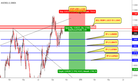 AUDNZD: AUDNZD SELL BETWEEN 1.1015 TO 1.1045