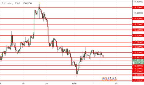 XAGUSD: XAG/USD: analisis teknikal