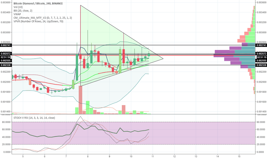 BCDBTC: Worth watching for a pump