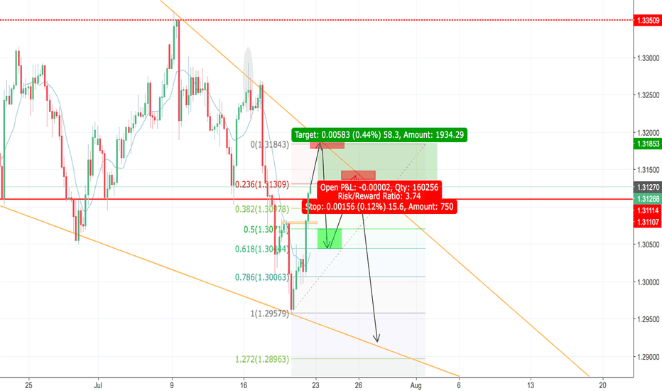 GBPUSD: GBP/USD 4H Wedge, waiting on breakout