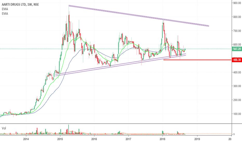 AARTIDRUGS: Aarti Drugs... Very Low Risk Investment!!!