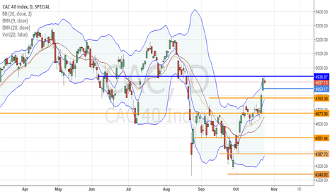CAC: CAC40: Taking a breath or inverting?