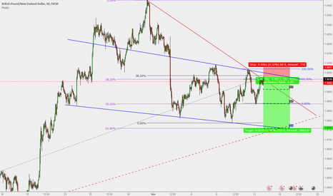 GBPNZD: GBP/NZD : Short entry (H1 / 250Pips)