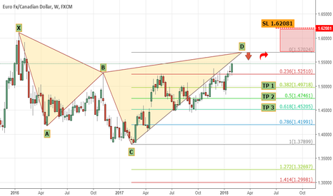 EURCAD: Great Opportunity on EUR CAD