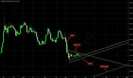 XAGUSD: Bearish Pennat on XAG/USD @ D1
