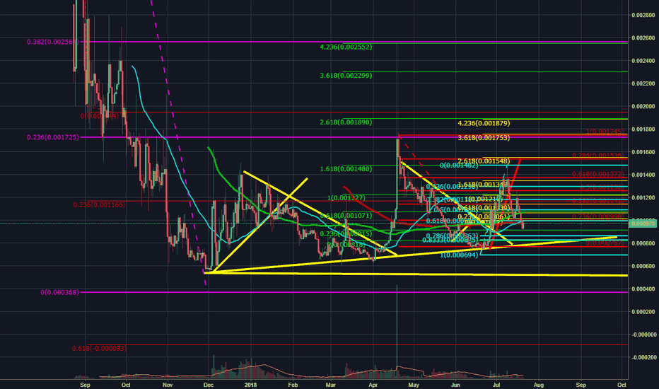 MCOBTC: mco well well well now that is a bullish move!
