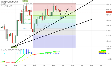GOLD: Simple Monthly Idea on Gold