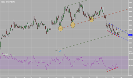 CHENNPETRO: * Divergence at Potential Reversal Zone *