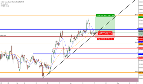 GBPAUD: Bounce of Trend