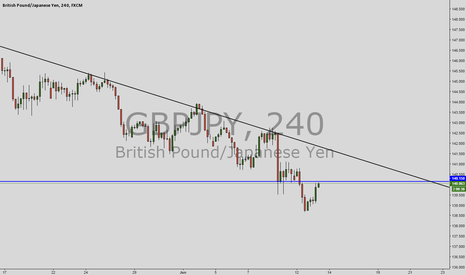 GBPJPY: Gbpjpy, Just follow the trend
