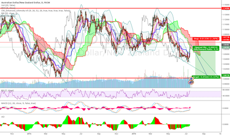 AUDNZD: The way I see it.
