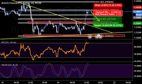 GBPUSD: 100 Trade Challenge ~ Trade 8 ~ Shorting GBPUSD ~ 15min