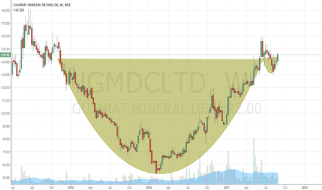GMDCLTD: GMDC - Cup&Handle - Weekly