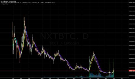 NXTBTC: Small Position