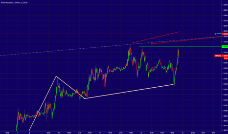 GBPUSD: GBPUSD - Sorry Bad Sound But Something To Say