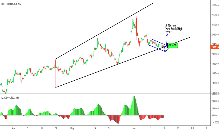 HDFCBANK: Revised/ Simplified View