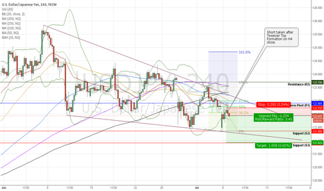 USDJPY: USDJPY Short - Poor US Data Abounds, Risk Aversion Vibes