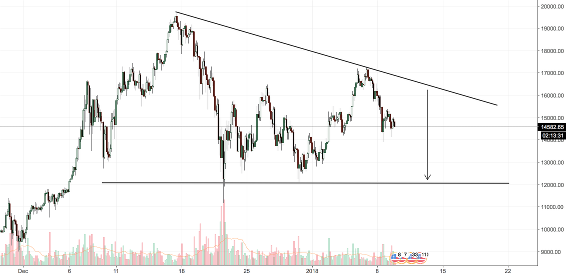 Expect BTC to drop to 12k