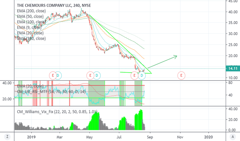 CC Stock Price and Chart — NYSE:CC — TradingView