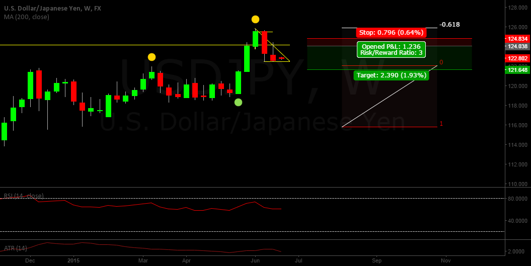 USDJPY VERY BEARISH
