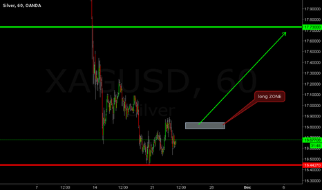 XAGUSD: silver waiting condition and buy to trget