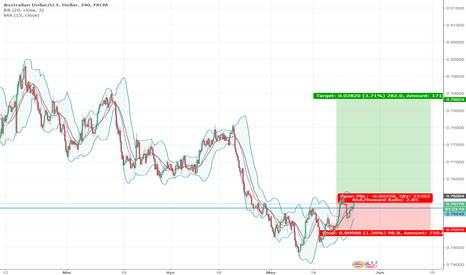 AUDUSD: Clear buy possible set up.