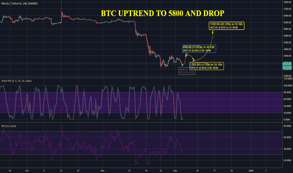 BTCUSDT: BTC UPTREND TO 5800$ and further drop price Bitcoin dollar price