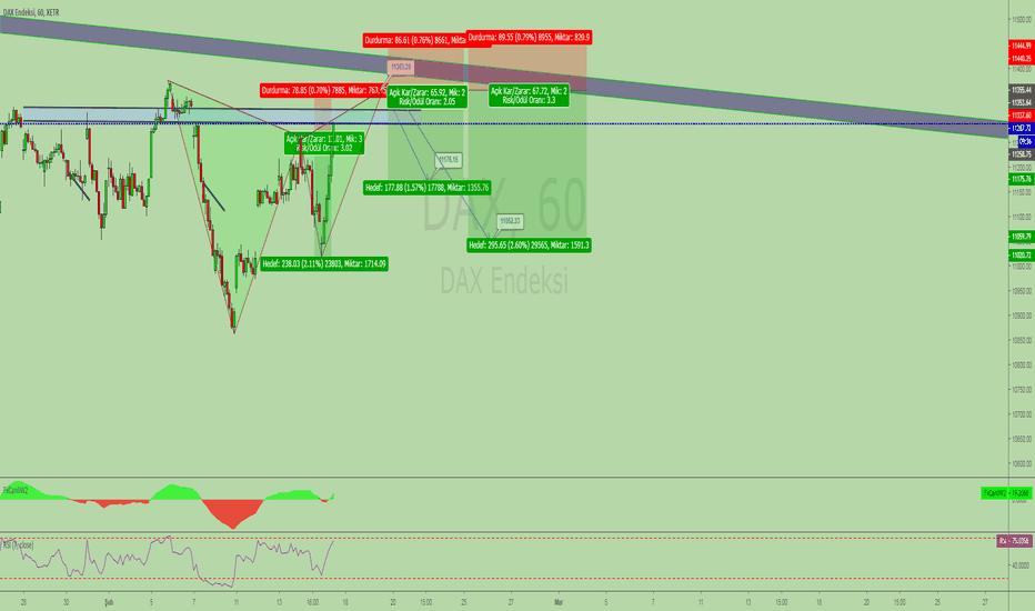 DAX: satış