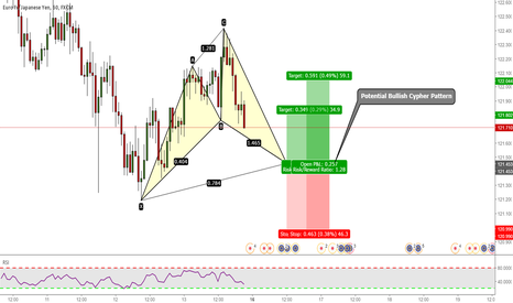 EURJPY: EURJPY: Potential Bullish Cypher Pattern