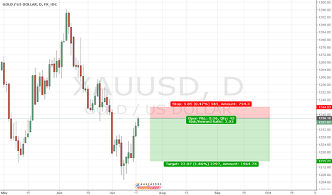 XAUUSD: Gold - A low risk trade
